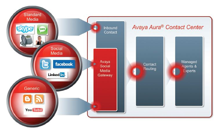 Avaya Aura Contact Centre (AACC) Administration